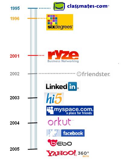 from sixdegrees com to facebook the rise of social networking sites
